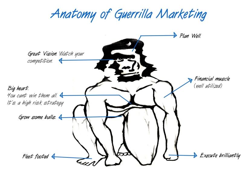 anatomy-of-guerilla-marketing