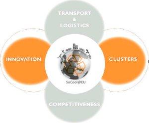 Innovation cluster