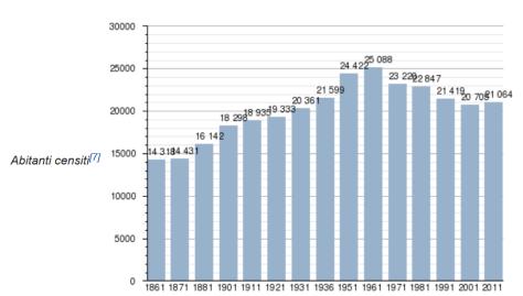 censimento orvieto