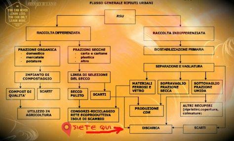 ciclo rifiuti solidi urbani Orvieto