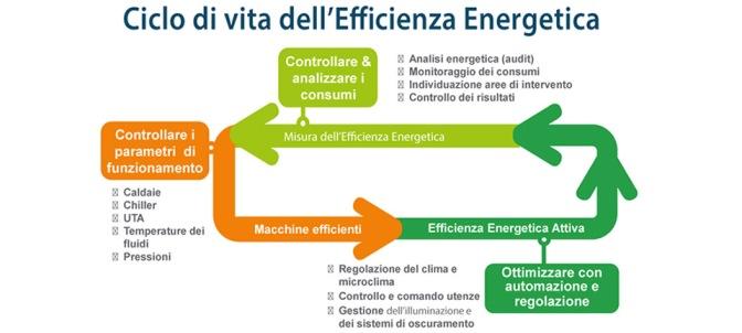 Audit energetico permanente degli edifici pubblici di Orvieto. Niente da fare.